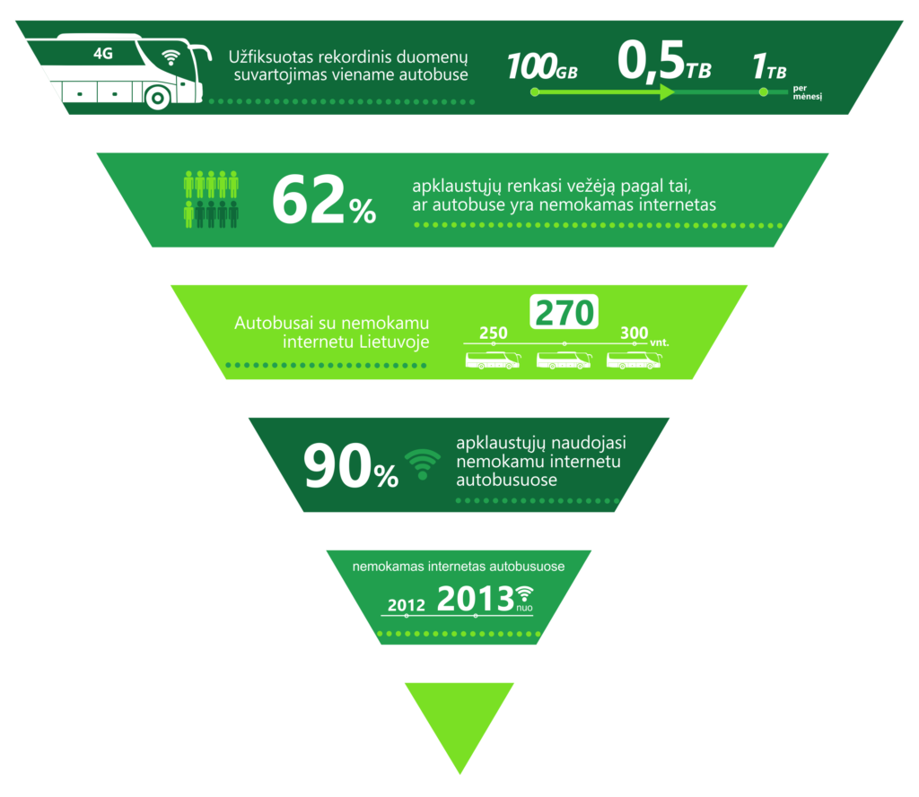 Internetas autobusuose Kautra